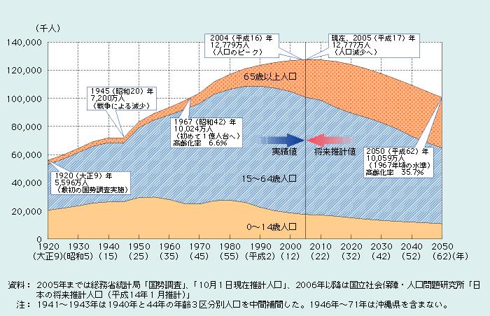 わが国の人口構成の推移