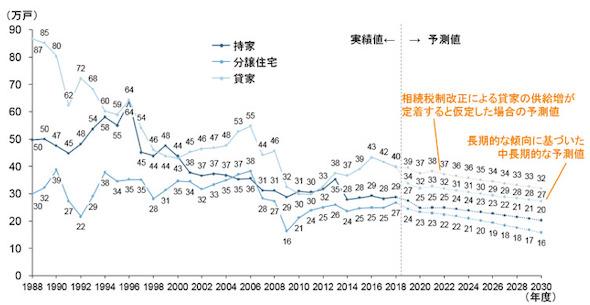 新設住宅着工戸数の実績と予測結果