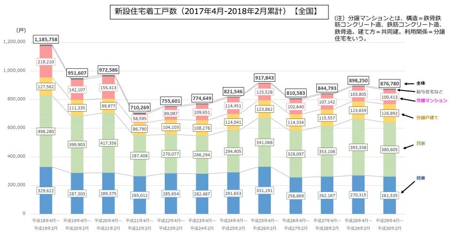 平成30年度における住宅市場動向について